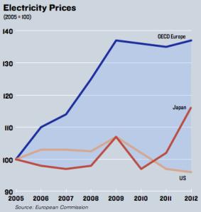 energyprices