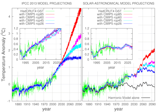 Graphic provided by Nicola Scaffeta, an update updated figure with a direct comparison with the IPCC models.