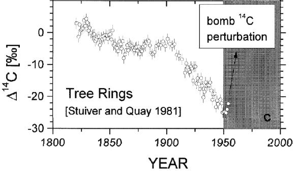 Rog Tallbloke: Carbon14 and solar activity: Wikipedia has it