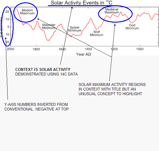 Rog Tallbloke: Carbon14 and solar activity: Wikipedia has it wrong