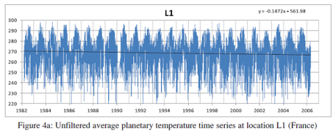 Rosema et al: Global cooling of Earth's surface since 1982
