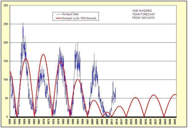 Sunspots forecast