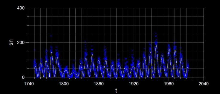 R.J Salvador's sloar-planetary model (white line) vs sunspot number