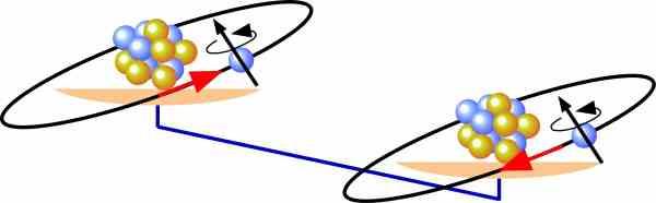 spin-orbit-couplings
