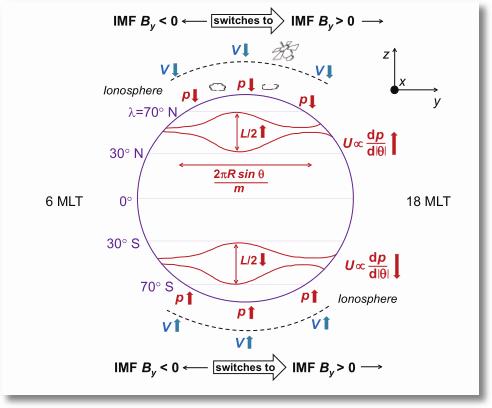 Free sample essay on Air Pressure