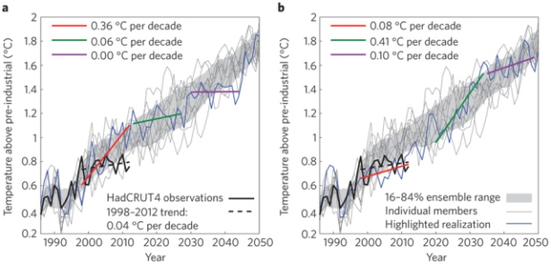 Illustration of variability in climate models from Hawkins, Edwards and McNeall (2014).