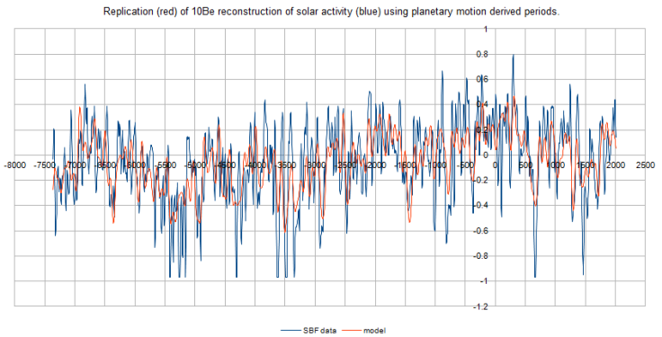 Steinhilber, Beer and Frohlich 2009 10Be data vs model generated from planetary periods.