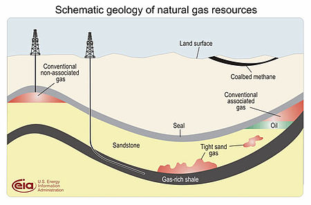 Shale gas geology