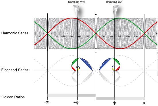 harmonic_frequencies