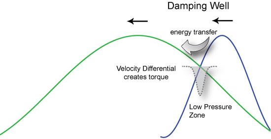 harmonics_dampingW