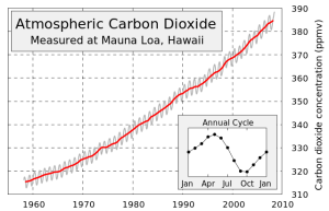 CO2 chart [image credit: Wikipedia]