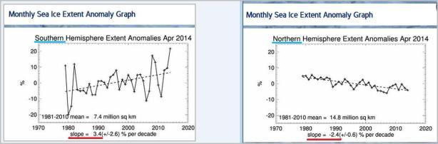 ntartic ice extent anomalies