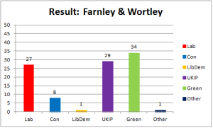 farnley-wortley