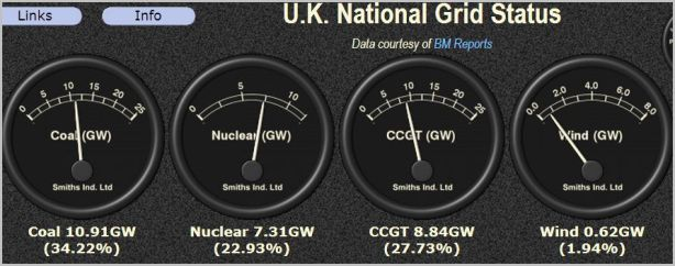 National Grid monitor [image credit: gridwatch]