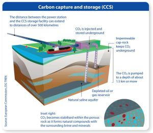 CCS process [image credit: European Commission]