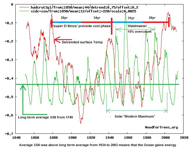 solar cyle vsglobal temp