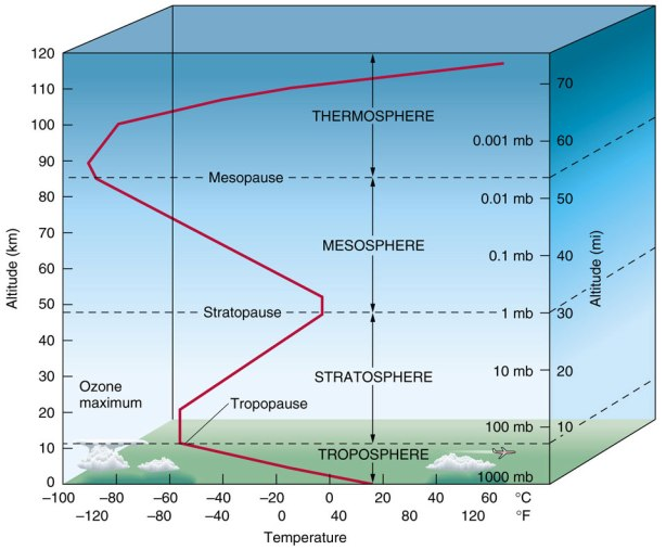 atm-temp-profile