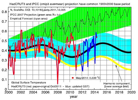 Figo. 6. Modelagem avançada. (A) O Modelo Astronómico semi-Empirica parágrafo Reconstruir a Temperatura da superficie global (HadCRUT4, preto), proposto Pela Scafetta [33, Figura 25]. O Modelo (Curvas Vermelhas e Azuis) E Feita de Dois Componentes descritos sem Fundo: (1) a Curva de CINZA E A Estimativa DOS COMPONENTES antrópicos MAIS POR Vulcão feitas adequadamente atenuando um CMIP5 Modelo de Circulação Geral significa Conjunto de Simulação POR UM Fator β ≈ 0,5; (2) uma curva verde E uma Estimativa da Variabilidade harmônica Feito naturais dos 6 harmónicos solares Astronômica Específicas fazer decadal à escala milenar. Eq. 13 E los Scafetta [33], Onde o Leitor PODE encontrar mais detalhes sobre o Modelo proposto. (B) Detalhe do Modelo Astronómico semi-empírico proposto POR Scafetta [37]. A curva Vermelha Mostra o Registro da superficie Temperatura publicado em Scafetta originais mundial [37]. A curva azul Mostra a MESMA Temperatura da superficie mundial atualizado parágrafo o Mais Atual Mês available. A curva de para Trás Dentro da área de ciano e A Previsão semi-empírico Astronómico Modelo (from 2000) Opaco Supera claramente como Projeções CMIP3 Modelo de Circulação Geral da IPCC de 2007 (verde área). A curva Amarela E o Componente harmônico Sozinho, SEM o Componente antropogênica. (Para uma Interpretação das REFERÊNCIAS à cor Nesta Figura lenda, o Leitor de e remetido um parágrafo version dEste Artigo web.)