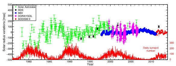 Fig.2. Evolution of the solar radius variations over time for ground instruments (Solar Astrolabe, DORAYSOL and SODISMII monthly mean at 782.2 nm), balloon experiment (SDS), and space instrument (MDI) vs. daily sunspot number time-series. For each series, the mean has been taken as reference value.