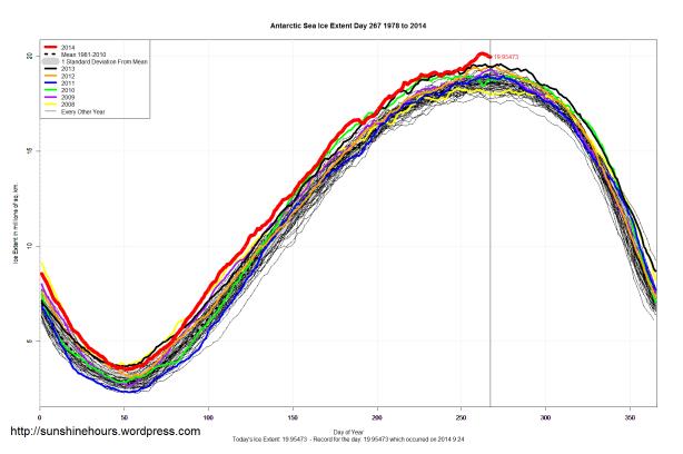 antarctic_Sea_Ice_Extent_2014_Day_267_1981-2010