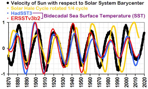 Bidecadal_SST_Sun_Velocity_Hale_Cycle