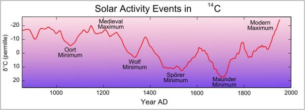 Solar timeline [image credit: Wikipedia]