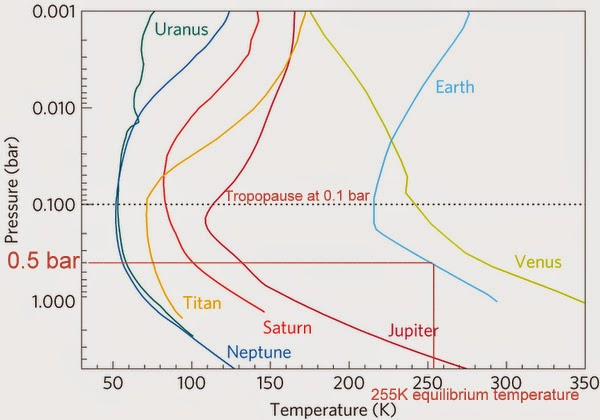Fig 1. From Robinson & Catling, Nature, 2014 with added notations in red showing at the center of mass of Earth's atmosphere at ~0.5 bar the temperature is ~255K, which is equal to the equilibrium temperature with the Sun. Robinson & Catling also demonstrated that the height of the tropopause is at 0.1 bar for all the planets in our solar system with thick atmospheres, as also shown by this figure, and that convection dominates over radiative-convective equilibrium in the troposphere to produce the troposphere lapse rates of each of these planets as shown above. R&C also show the lapse rates of each of these planets are remarkably similar despite very large differences in greenhouse gas composition and equilibrium temperatures with the Sun, once again proving pressure, not radiative forcing from greenhouse gases, determines tropospheric temperatures.