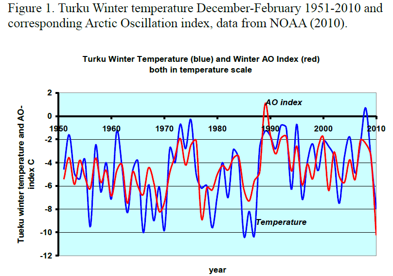 Jarl Ahlbeck: A link between Low solar activity, Easterly QBO, negative AO and cold NH winters ...