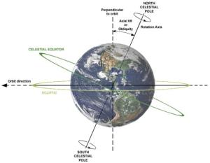 Earth's Axial Tilt, or Obliquity [Credit: Wikipedia]