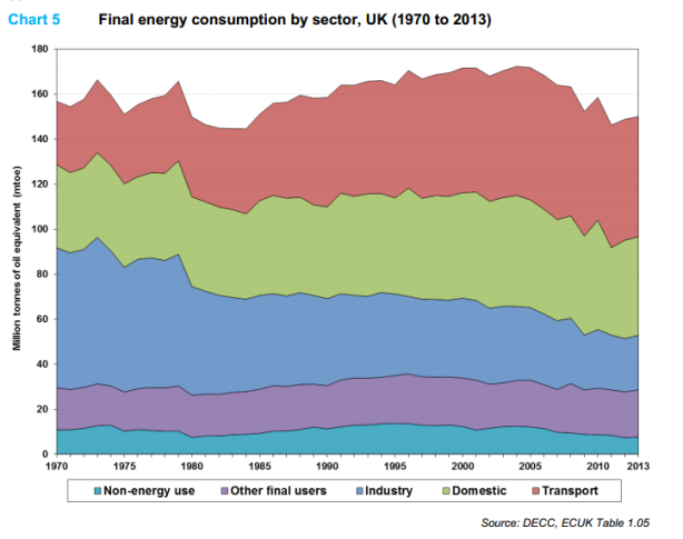 energy-use-uk