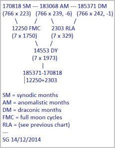 Lunar chart 2