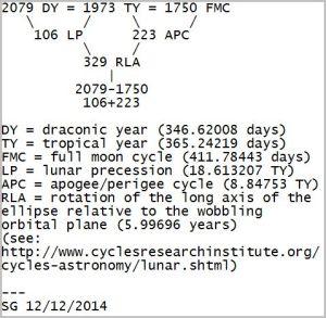 Lunar chart 1