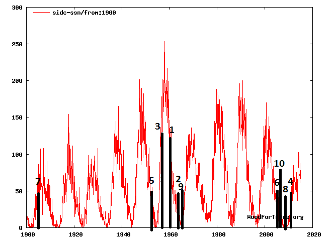 Big earthquakes generally occur at low sunspot numbers