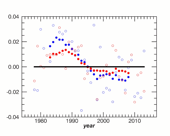 Figure caption: Yearly values of the N-S asymmetry (N-S)/(N+S) of the solar rotation at latitude 17 deg in 1978-2013 for X-ray flares (blue open circles) and for sunspots (red open circles). The blue (red) filled circles denote 11 year running mean values for flares (sunspots).