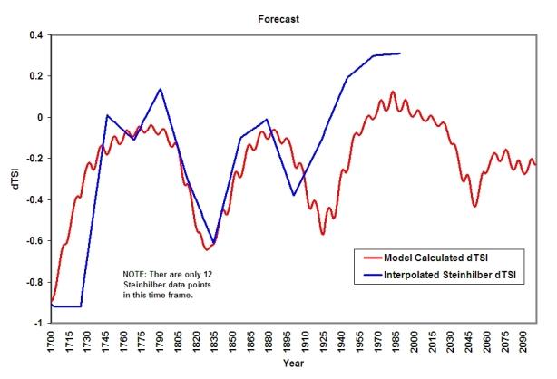 Forecasted dTSI