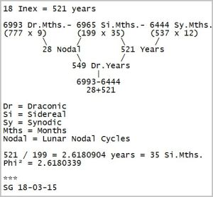 18 Inex cycles = 521 years [click to enlarge]