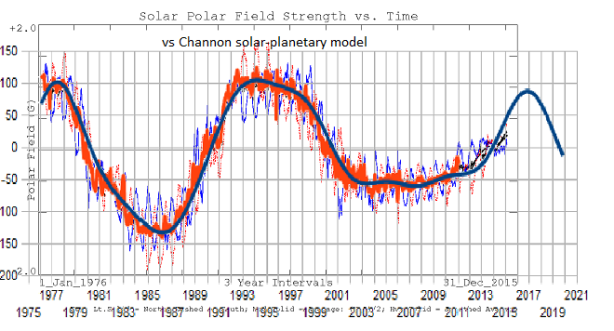 Updated Solar polar field data from Solen.de confirms the solar-barycentric model.
