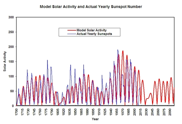 Update Model calculated Solar Sunspot activity