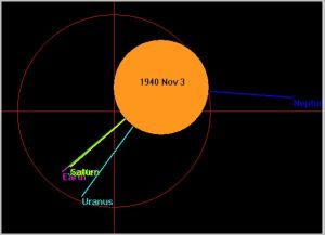 The solar simulator shows a strong Jupiter-Saturn-Earth conjunction occurred in November 1940