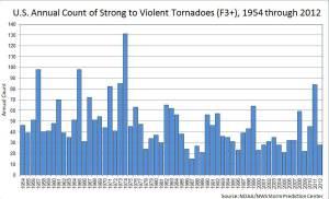tornadotrend