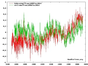The link between AMO & NH temperatures