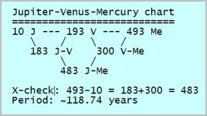 Jupiter-Venus-Mercury chart