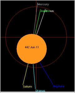 J-V-Me conjunction 442 AD