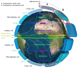 Global circulation of Earth's atmosphere displaying Hadley cell, Ferrell cell and polar cell [credit: NASA]