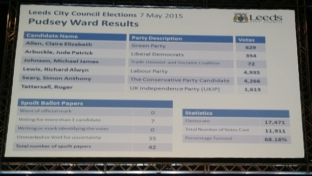 pudsey-ward-result