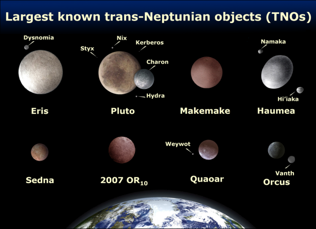 Comparison of the eight brightest TNOs [credit: Wikipedia]