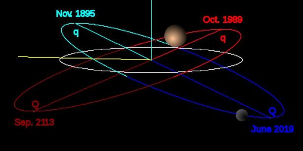 Orcus in blue, Pluto in red, Neptune in grey [credit: Eurocommuter / Wikipedia]