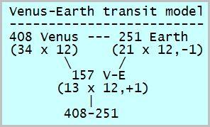 VE_chart2
