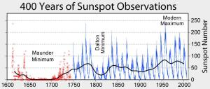 The 'before' version of sunspot numbers [Credit: Wikipedia]