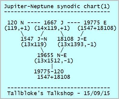 Why Phi A Jupiter Neptune Model Tallblokes Talkshop